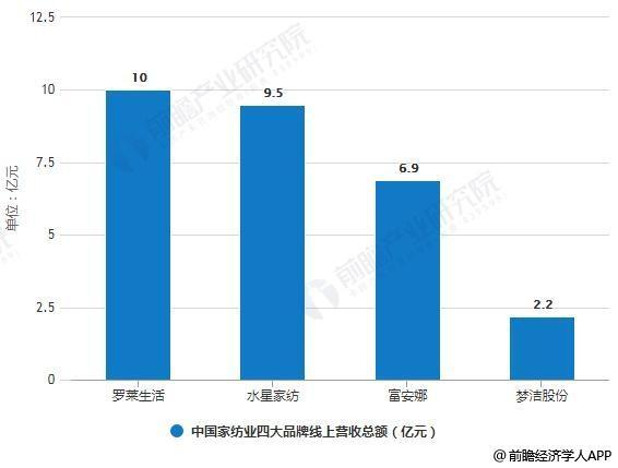 2018年中国家用纺织品行业发展现状况及未来趋势分析