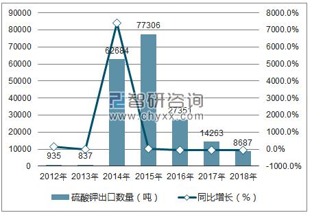 2012-2018年中国硫酸钾出口数量统计图