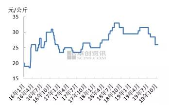 分袂、活性染料正在邦内印染市集回暖订单慢慢
