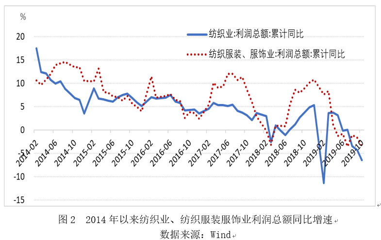 前10个月 纺织行业生产低速增长