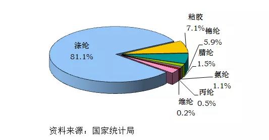 中国聚酯涤纶行业运行及金融机构