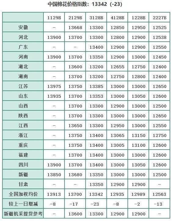 国内外棉花市场行情(2.26)