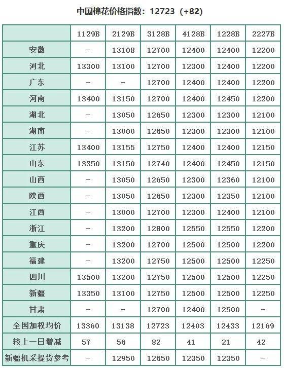国内资讯_国内 | 棉花市场行情(3.11) - 纺织资讯 - 纺织网 - 纺织综合服务商