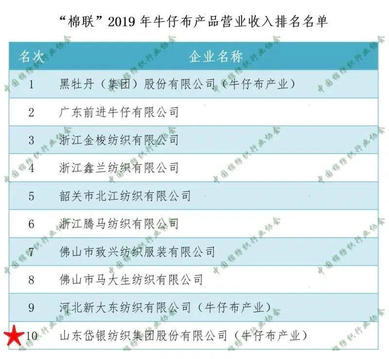"""岱银集团荣登2019年中国棉纺织行业""""牛仔布产品""""营业收入十强榜"""