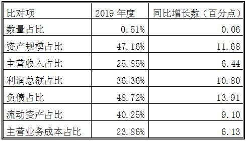 纺织服装类上市公司2019年业绩大盘点