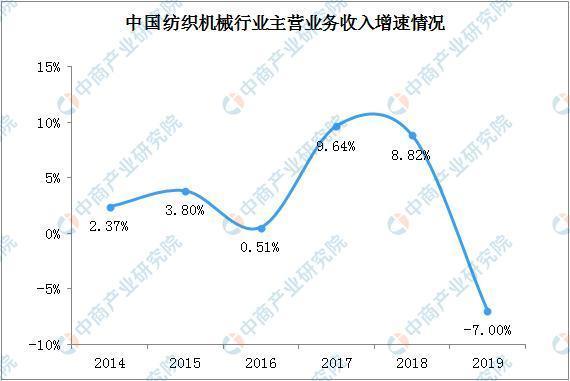 """2020年中国纺织机械行业发展现状分析 ——出口呈现""""稳中有升""""态势"""