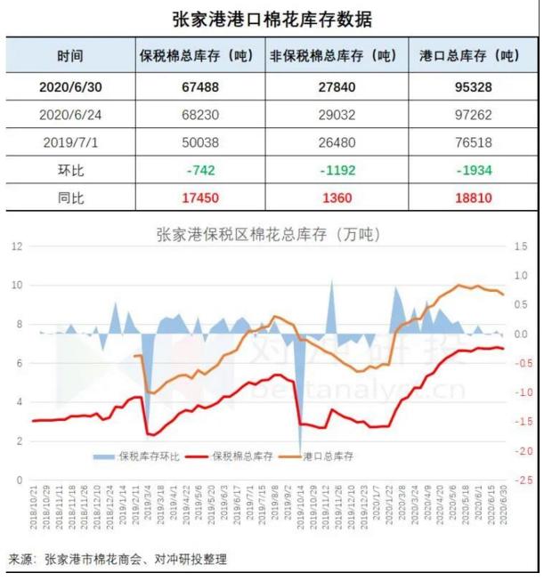 张家港:进口棉库存95328吨 环比