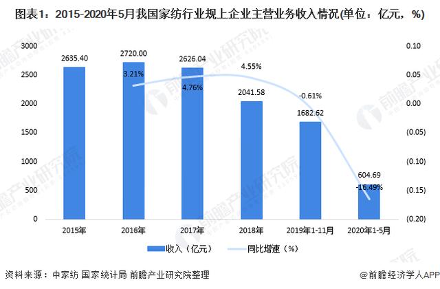 2020年中國家紡行業市場發展現狀分析 內銷逐步恢復