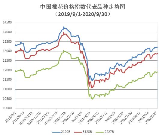 中国棉花价格指数(CC Index)月度报告(9月)