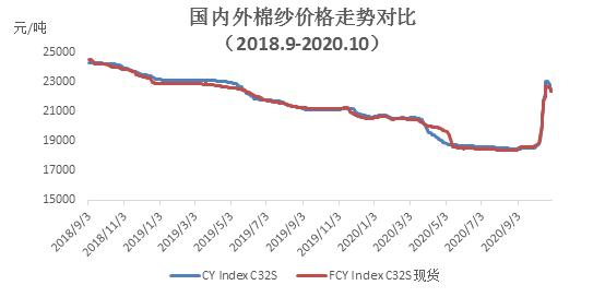 10月棉紡織企業調查報告:紡織市場回暖 企業成品庫存繼續下降