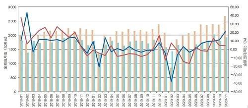2021年中國進出口形勢分析與預測