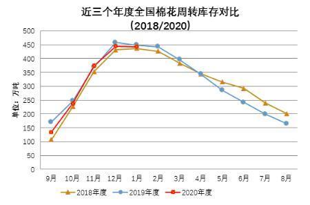 中国棉花周转库存报告(2021年1月)