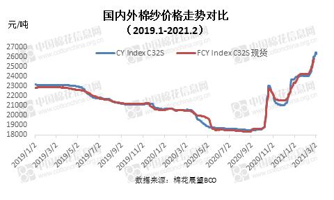 1号箱包网2月棉纺织企业调查报告:春节因素影响 产量小幅下降