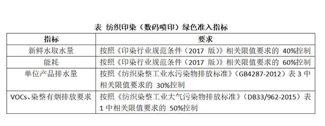 《浙江省纺织印染(数码喷印)绿色准入指导意见(试行)》印发